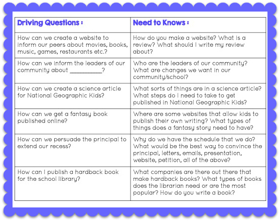 Driving questions for essay writing